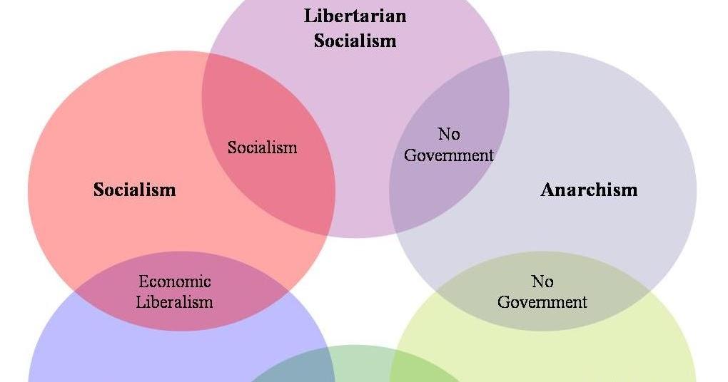Capitalism Vs Socialism Venn Diagram Diagram Communism Vs Fascism