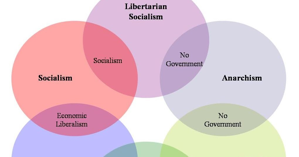 political ideology liberalism essay An essay or paper on liberalism as an ideology liberalism as an ideology has a long and complex history in politics as well as philosophy in essence the liberal.