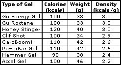 energy gel caloric density comparison