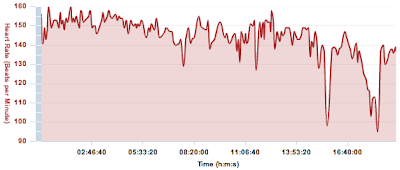 heart rate Bryon Powell Leadville 100 mile run