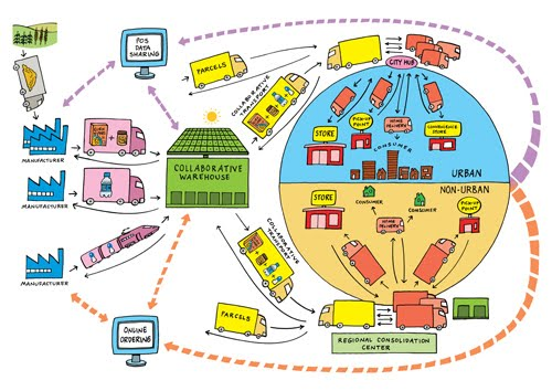 the relationship between supply chain and Improving supply chain relationships the information systems and technology required for the supply chain management effort are readily available and can be.