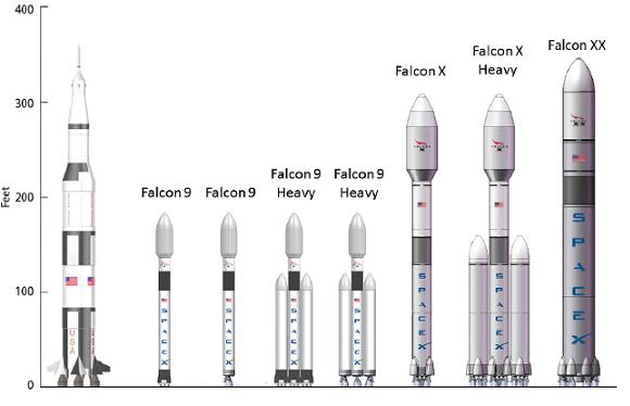Spacex Will Announce Falcon 9 Heavy on Saturn V Rocket Stages