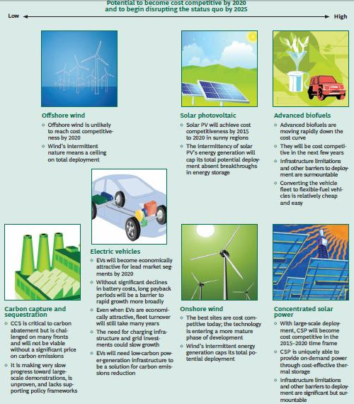 ... Boston Consulting Group examines seven alternative energy technologies
