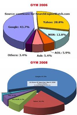 GYM 2006-2008