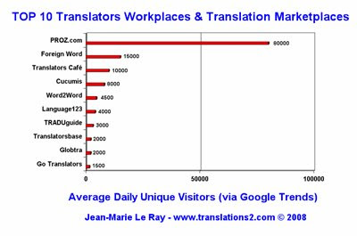 Top 10 of main Translators & Translation Workplaces & Marketplaces