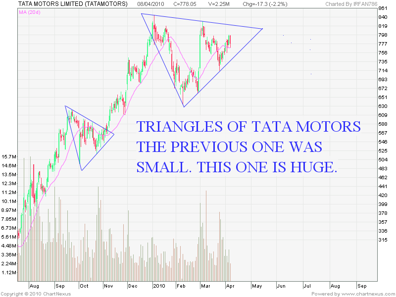 Stock market chart analysis triangles of tata motors for Stock price of tata motors