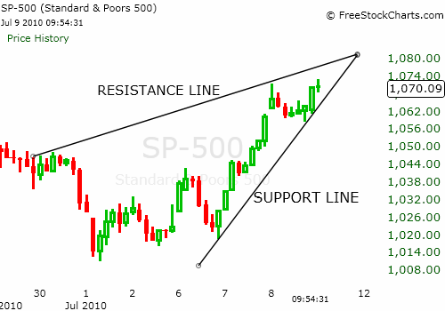 how to draw support and resistance lines