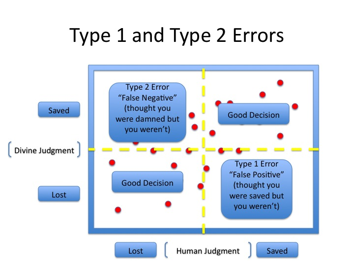 Experimental Theology The Theology Of Type 1 Type 2 Errors