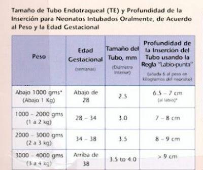 tubo-endotraqueal-en-neonatos
