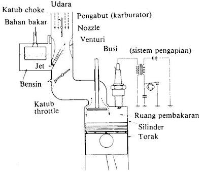 Gambar+4.+Contoh+sistem+persiapan+pembakaran+dalam+motor+bensin+1