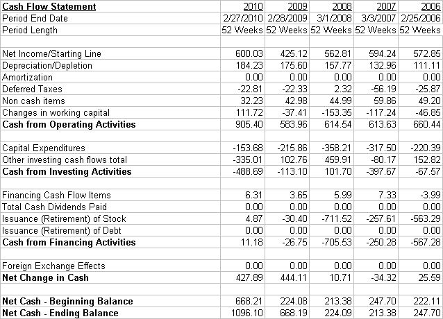 The Cash Flow Statement example shown starts with identificatory data ...