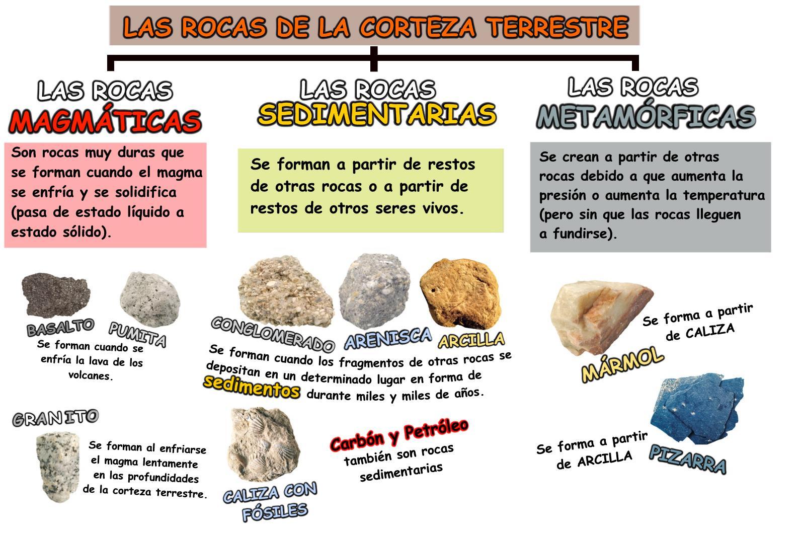 Blog de ciencias tipos de rocas for Marmol clasificacion