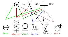 Criação dos simbolos planetarios e alquimicos