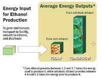 ethanol energy balance
