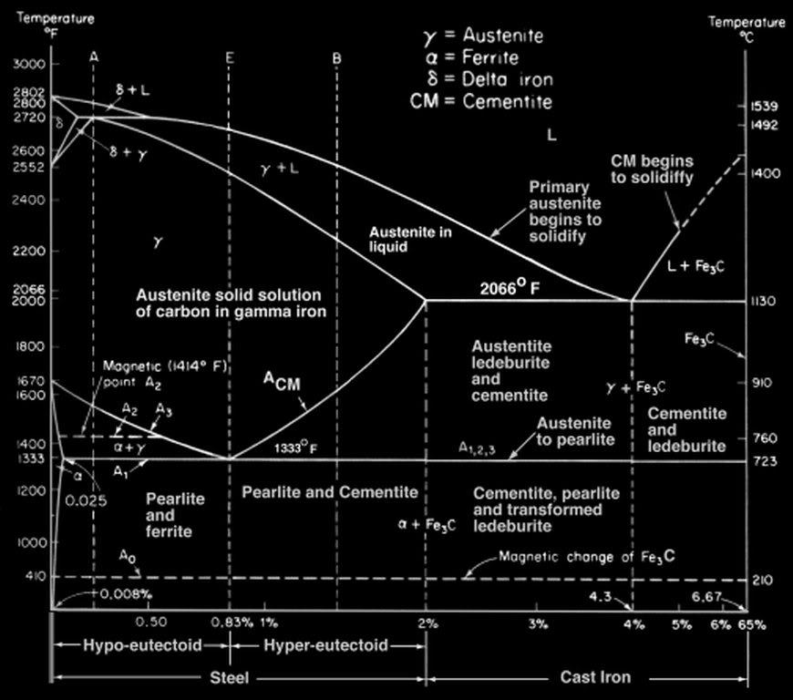 Sahid diagram fasa fe fe3c menampilkan hubungan antara temperatur dan kandungan karbon c selama pemanasan lambat dari diagram fasa tersebut dapat diperoleh ccuart Images