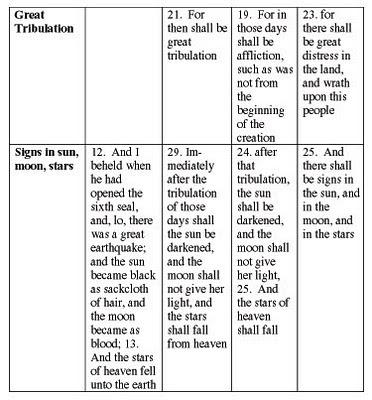 rapture, bible, prophecy, end times, revelation, seal, six, blood moon, prewrath, pretribulation