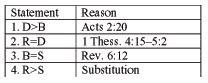 rapture, bible, prophecy, end times, pretribulation, prewrath