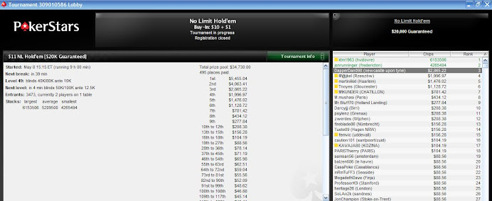 3rd out of 3473 for $2.9k