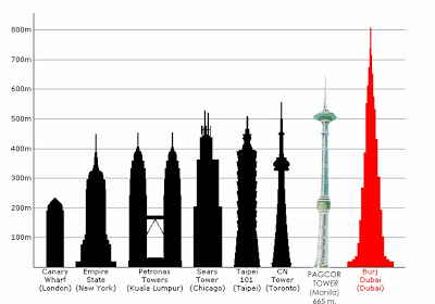 tallest building in the philippines The lists of tallest buildings in the philippines, which ranks skyscrapers  throughout the country contents 1 tallest completed buildings 2 list by  geographical.