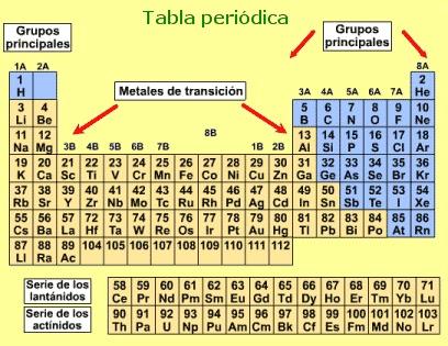 Full cienciafv bloques de la tabla periodica bloques de la tabla periodica urtaz Image collections