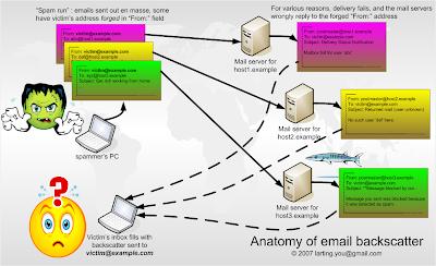 Anatomy of email backscatter