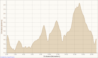 Safari Half Marathon Route Profile