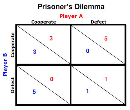 prisoners dilemma The prisoners' dilemma cooperation is usually analysed in game theory by means of a non-zero-sum game called the prisoner's dilemma (axelrod, 1984.
