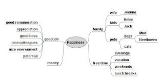 Happiness – Mind Map created with FreeMind
