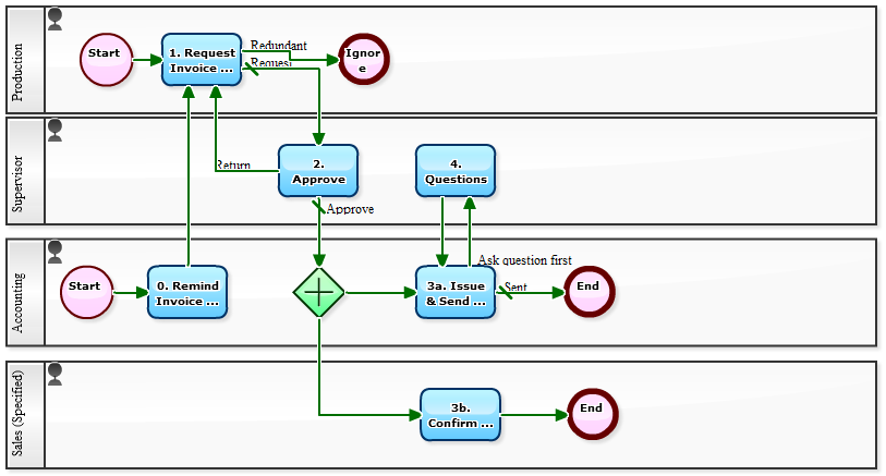 Workflow Sample Cross Sectional Collaborative Workflow