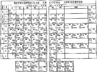 Ms xias modern world history class blog the periodic table the periodic table urtaz Image collections