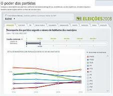 Geografia do voto 2008