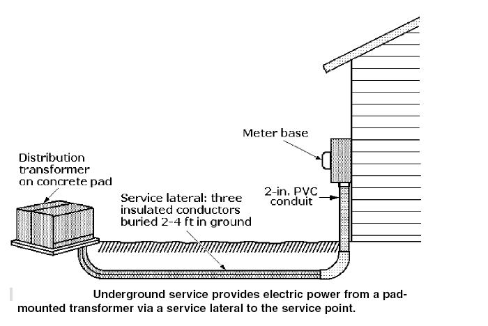engineering photos,videos and articels (engineering search engine Underground Electrical Transformers Diagrams underground service provides electric power Underground Electrical Distribution Diagrams