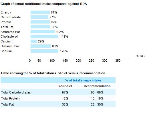Three day diet analysis homework help