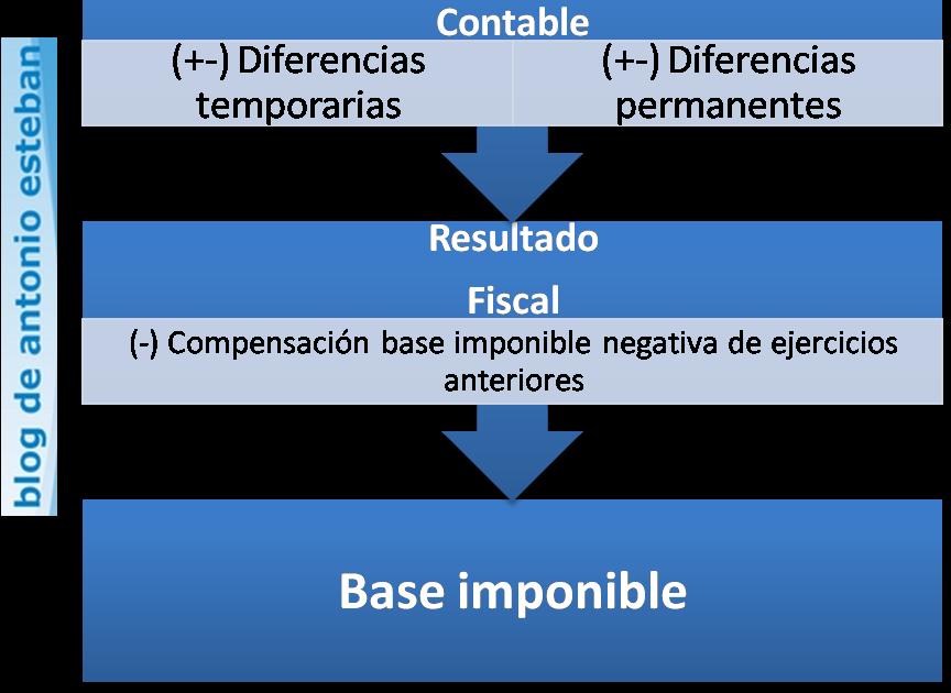 Resultado Contable vs Resultado Fiscal: ajustes extracontables ...
