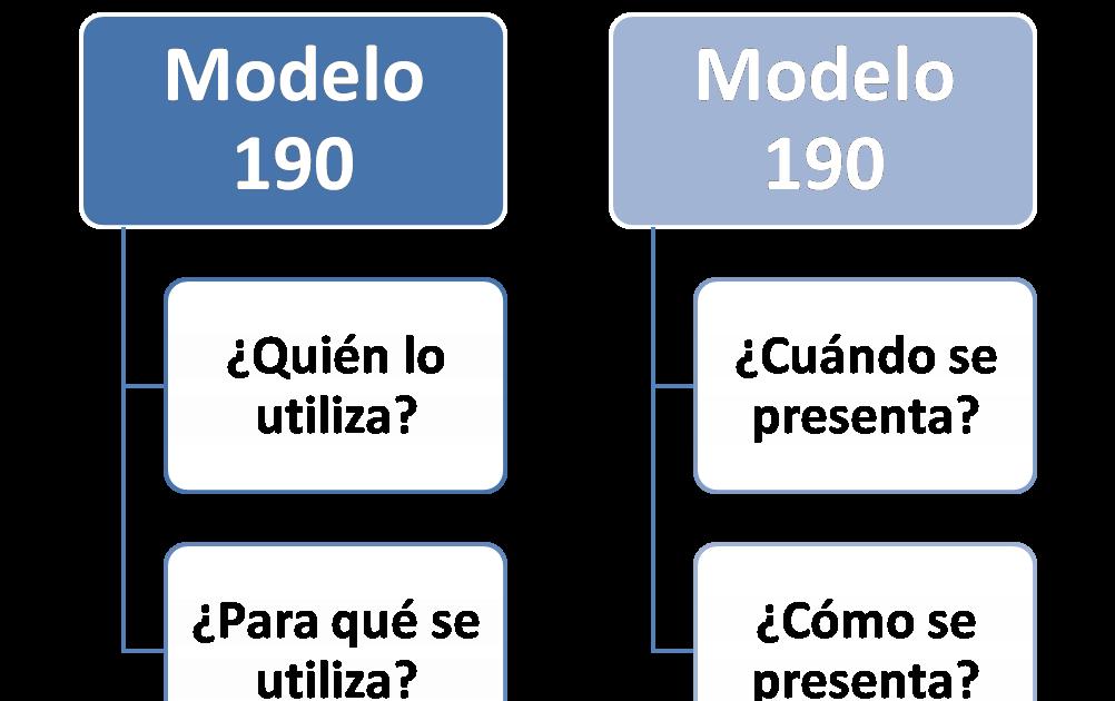 Modelos de Declaraciones Tributarias (I): El Modelo 190 ...