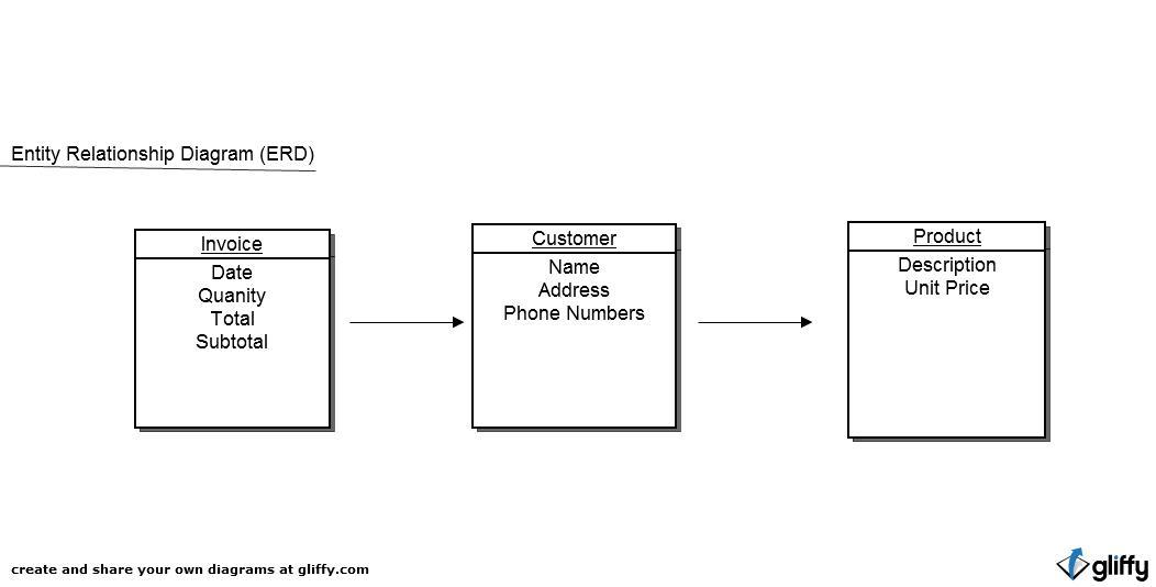 Netflick co entity relationship diagram 44 entity relationship diagram 44 ccuart Image collections