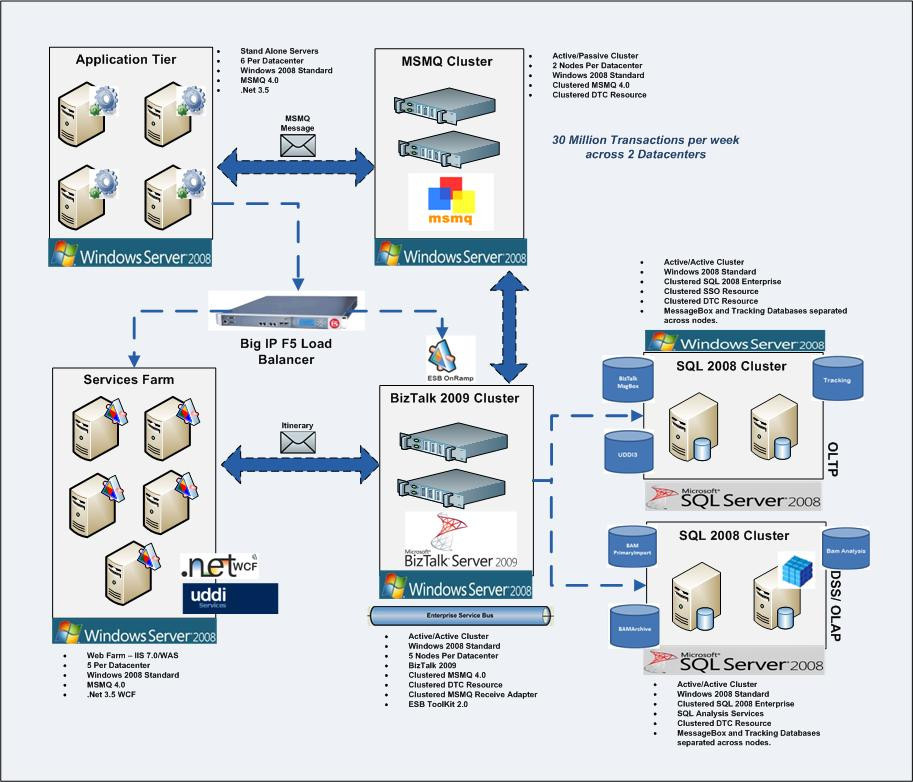 IT Architecture and Software Development Musings: ESB Toolkit 2.0 ...