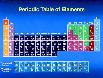 Permutations of possibilities for 119 elements in periodic table
