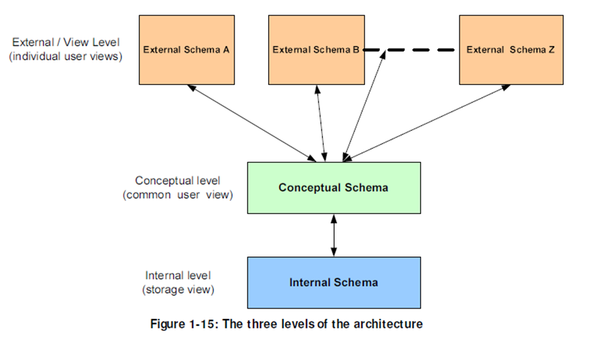 Tech interviews dbms the overall design of the database is called database schema schema s are not changed frequently in general database systems support one internal schema ccuart Choice Image