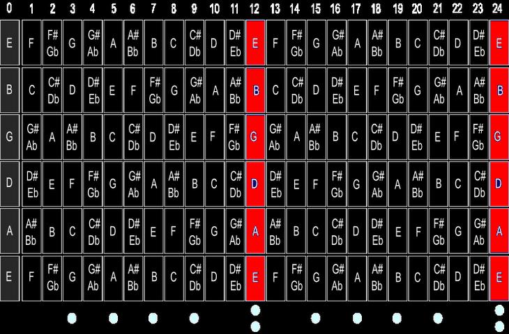 tablaturas y acordes de guitarra - www.derivatives.comule.com