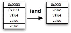 JVM argument stack