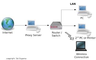 Как из компьютера сделать сервер для сайта на своем компьютере