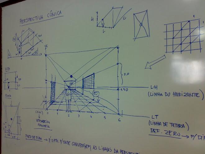 aula perspectiva cônica