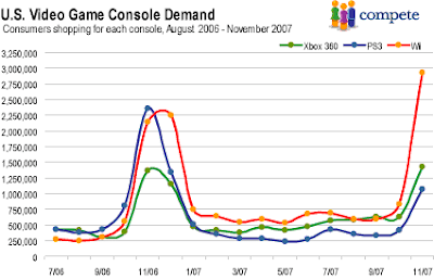Xbox 360 vs. Wii vs. PS3: Wii more in demand now than at launch