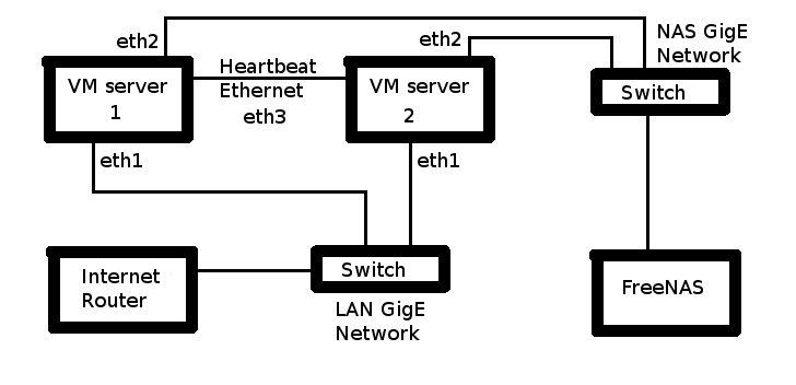 burning the midnight  vmware server 2 - part 4