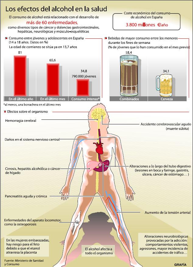 La velocidad de la dependencia alcohólica