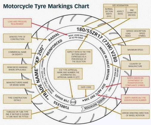 What Do The Numbers On Tires Mean >> Vehicle Tires Blog: Knowing the Meaning of Writing and Symbols In Motorcycle Tires