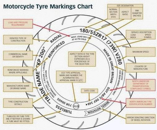 How To Read Tyre Code >> Vehicle Tires Blog: Knowing the Meaning of Writing and Symbols In Motorcycle Tires