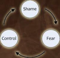 Shame Cycle