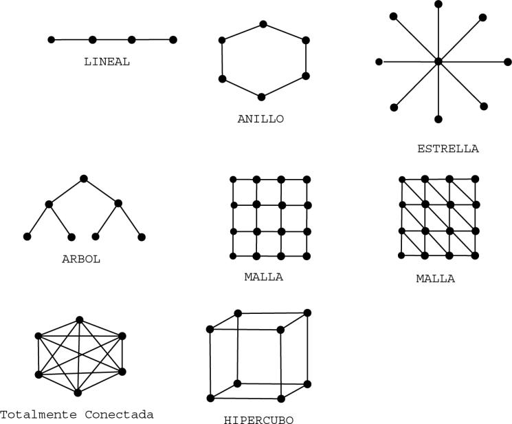 ejes tematicos  topologias de redes